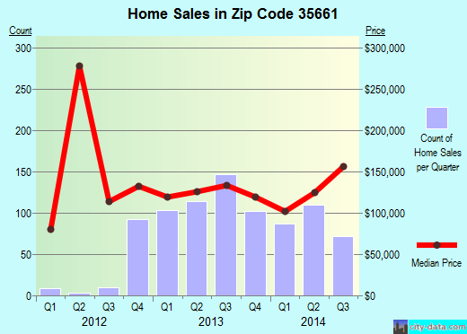 Zip code 35661 (Muscle Shoals, Alabama) real estate house value trends