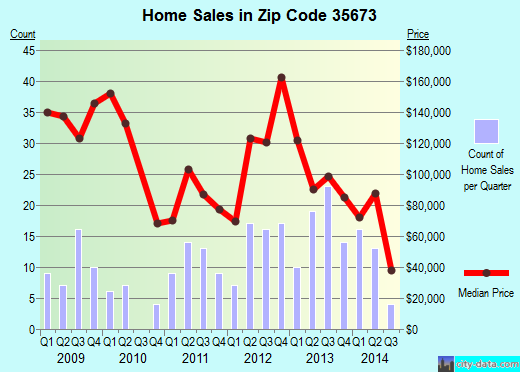 Zip code 35673 (Trinity, Alabama) real estate house value trends