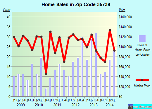 Zip code 35739 (Ardmore, Alabama) real estate house value trends