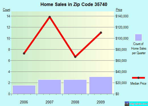 Zip code 35740 (Bridgeport, Alabama) real estate house value trends
