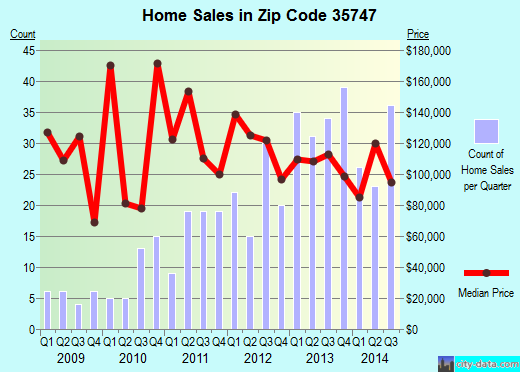 Zip code 35747 (Grant, Alabama) real estate house value trends