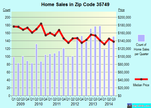 Zip code 35749 (Harvest, Alabama) real estate house value trends