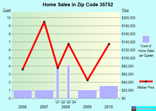 Zip code 35752 (Hollywood, Alabama) real estate house value trends