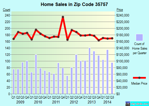 Zip code 35757 (Huntsville, Alabama) real estate house value trends