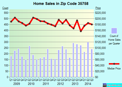 Zip code 35758 (Madison, Alabama) real estate house value trends