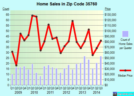 Zip code 35760 (New Hope, Alabama) real estate house value trends