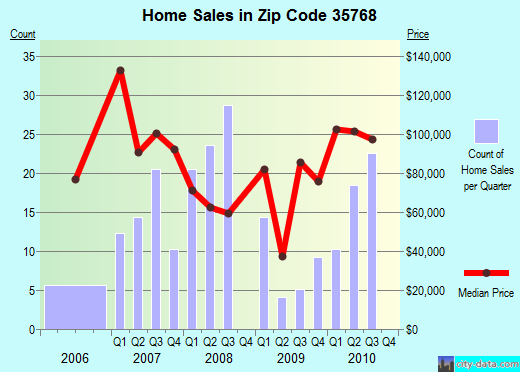 Zip code 35768 (Scottsboro, Alabama) real estate house value trends