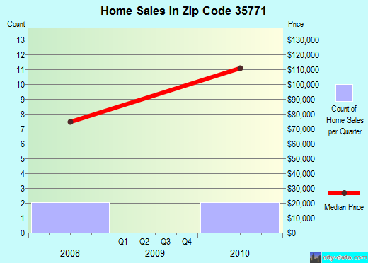 Zip code 35771 (Section, Alabama) real estate house value trends