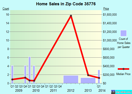 Zip code 35776 (Woodville, Alabama) real estate house value trends