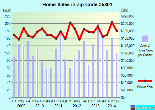 Zip code 35801 (Huntsville, Alabama) real estate house value trends