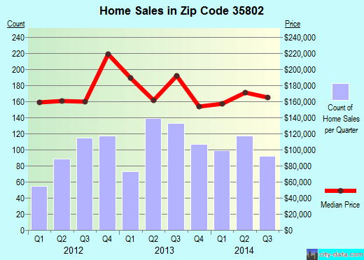 Zip code 35802 (Huntsville, Alabama) real estate house value trends