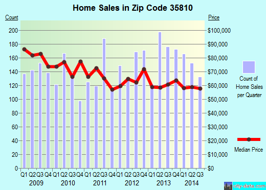 Zip code 35810 (Huntsville, Alabama) real estate house value trends