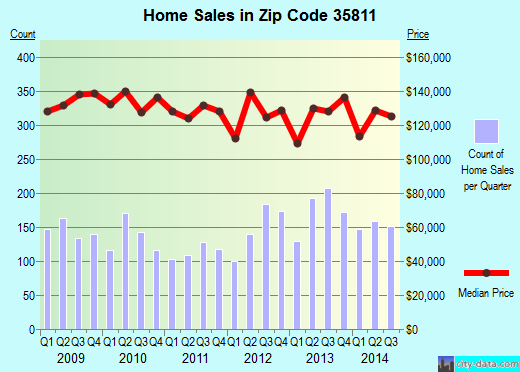 Zip code 35811 (Huntsville, Alabama) real estate house value trends