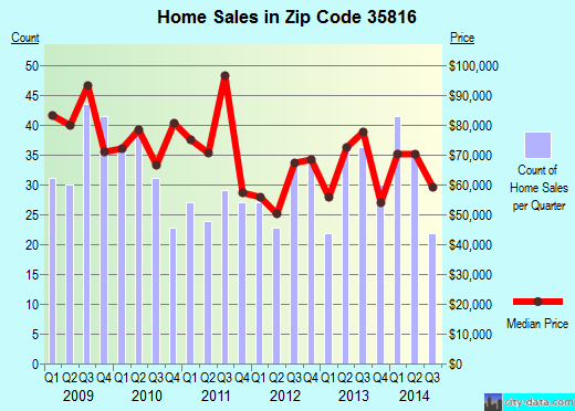 Zip code 35816 (Huntsville, Alabama) real estate house value trends