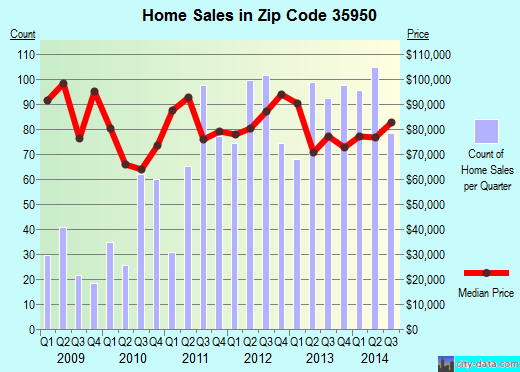 Zip code 35950 (Albertville, Alabama) real estate house value trends