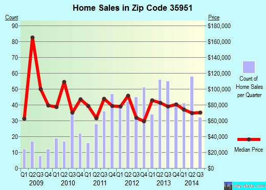 Zip code 35951 (Albertville, Alabama) real estate house value trends