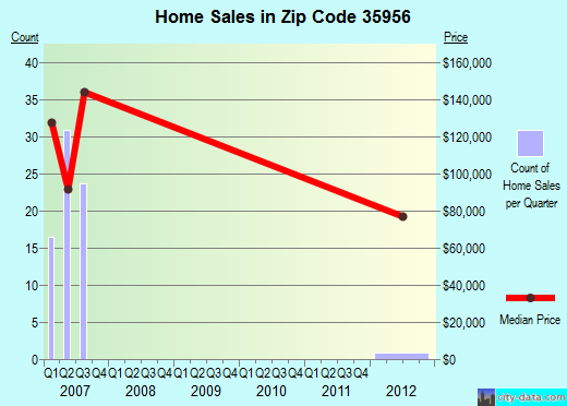 Zip code 35956 (Sardis City, Alabama) real estate house value trends