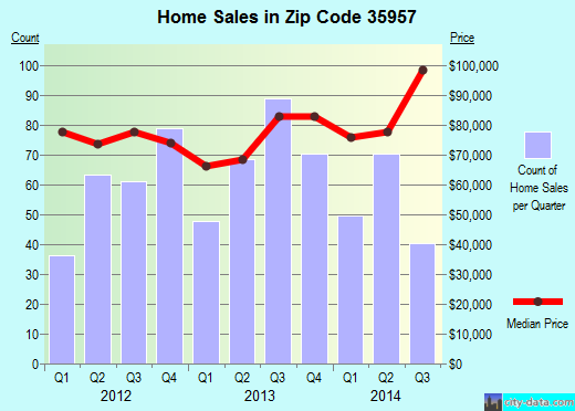 Zip code 35957 (Boaz, Alabama) real estate house value trends