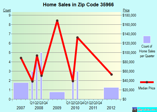 Zip code 35966 (, Alabama) real estate house value trends