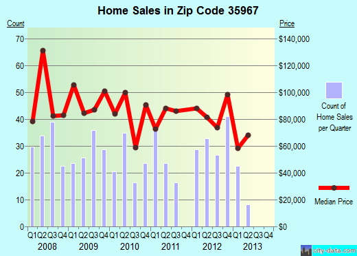 Zip code 35967 (Fort Payne, Alabama) real estate house value trends