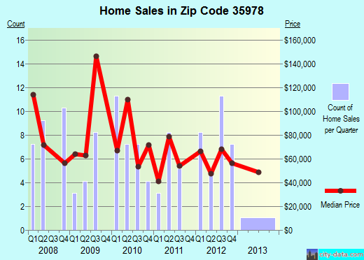 Zip code 35978 (Henagar, Alabama) real estate house value trends