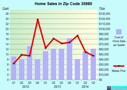 Zip code 35980 (Douglas, Alabama) real estate house value trends