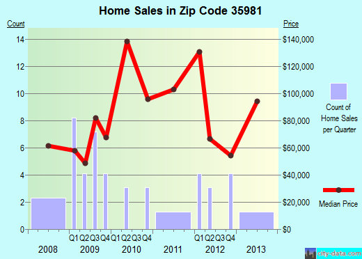 Zip code 35981 (Ider, Alabama) real estate house value trends
