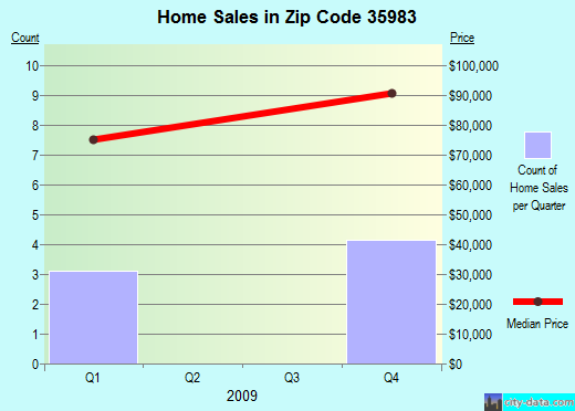 Zip code 35983 (Leesburg, Alabama) real estate house value trends