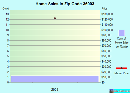 Zip code 36003 (Autaugaville, Alabama) real estate house value trends