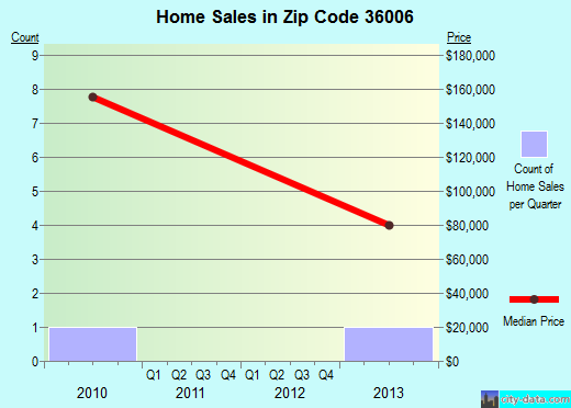 Zip code 36006 (Billingsley, Alabama) real estate house value trends