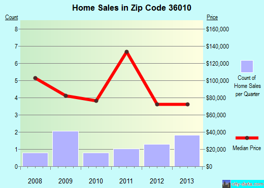 Zip code 36010 (Brundidge, Alabama) real estate house value trends