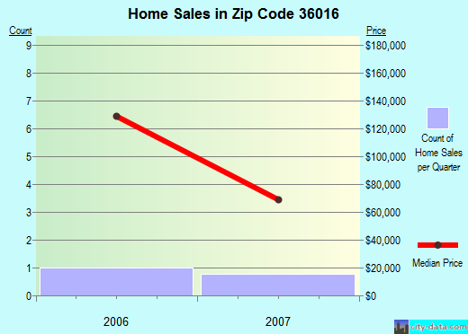Zip code 36016 (Clayton, Alabama) real estate house value trends