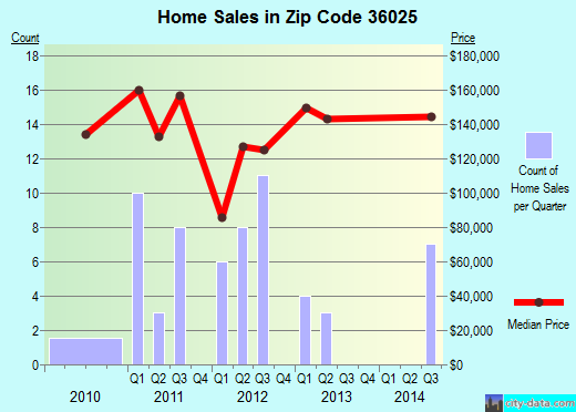 Zip code 36025 (Elmore, Alabama) real estate house value trends