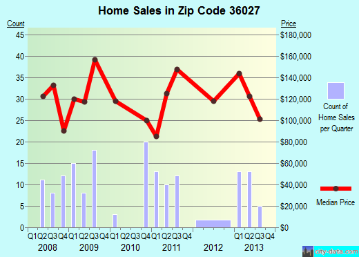 Zip code 36027 (EUFAULA, Alabama) real estate house value trends