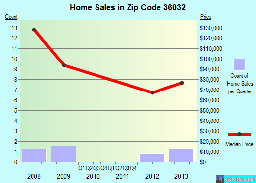 Zip code 36032 (Fort Deposit, Alabama) real estate house value trends