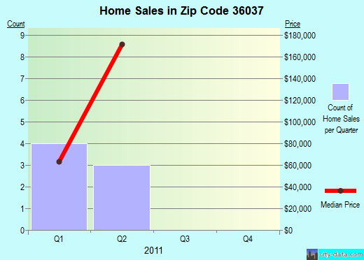 Zip code 36037 (Greenville, Alabama) real estate house value trends