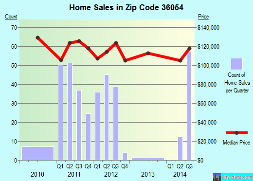 Zip code 36054 (Millbrook, Alabama) real estate house value trends