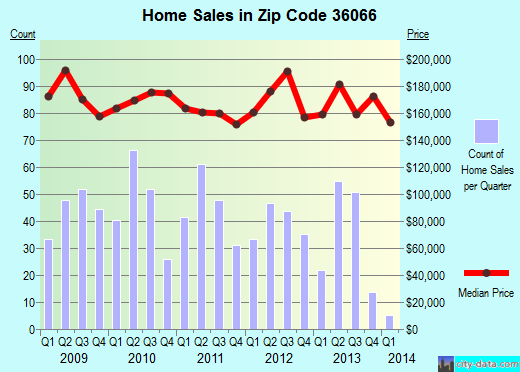 Zip code 36066 (Prattville, Alabama) real estate house value trends