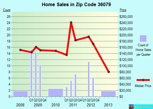 Zip code 36079 (Troy, Alabama) real estate house value trends
