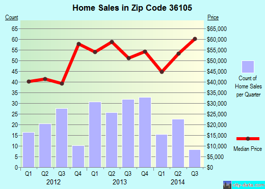 Zip code 36105 (Montgomery, Alabama) real estate house value trends