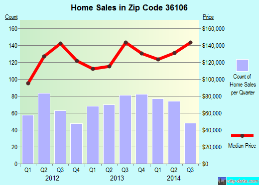 Zip code 36106 (Montgomery, Alabama) real estate house value trends