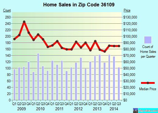 Zip code 36109 (Montgomery, Alabama) real estate house value trends