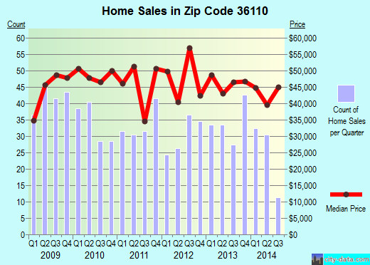Zip code 36110 (Montgomery, Alabama) real estate house value trends