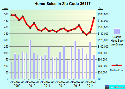 Zip code 36117 (Montgomery, Alabama) real estate house value trends