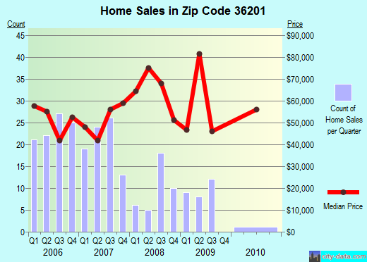 Zip code 36201 (Anniston, Alabama) real estate house value trends