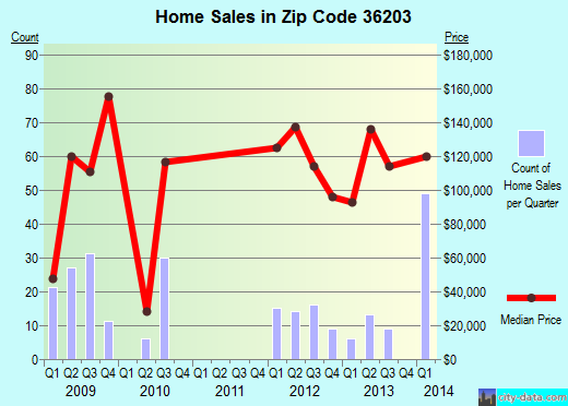 Zip code 36203 (Oxford, AL) real estate house value trends