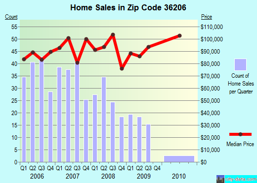 Zip code 36206 (Saks, Alabama) real estate house value trends
