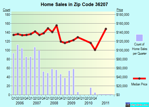 Zip code 36207 (White Plains, Alabama) real estate house value trends