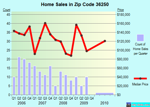 Zip code 36250 (Alexandria, AL) real estate house value trends