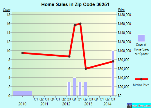 Zip code 36251 (Ashland, Alabama) real estate house value trends